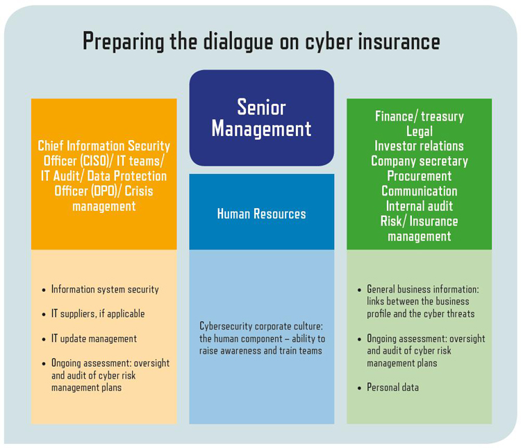 Preparing dialogue cyber insurance