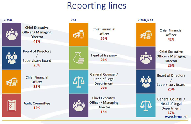 Risk Management Survey Reporting lines
